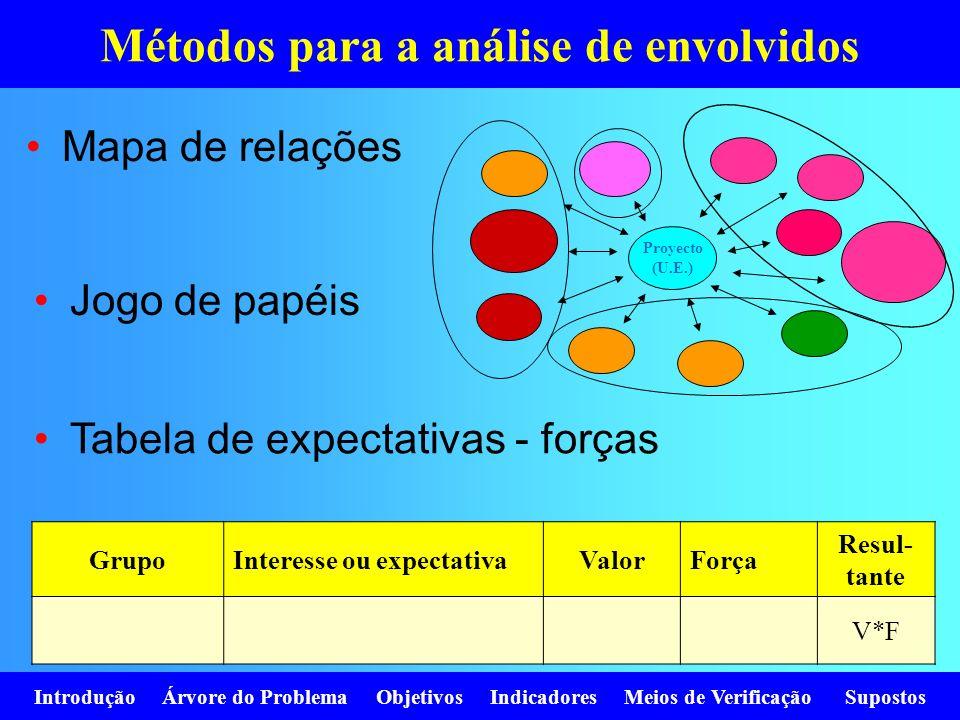 Métodos para a análise de envolvidos