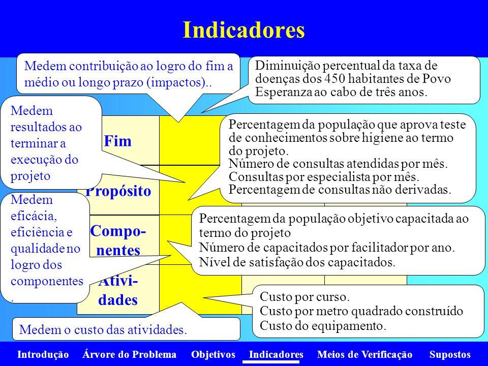 Indicadores Fim Propósito Compo- nentes Ativi- dades