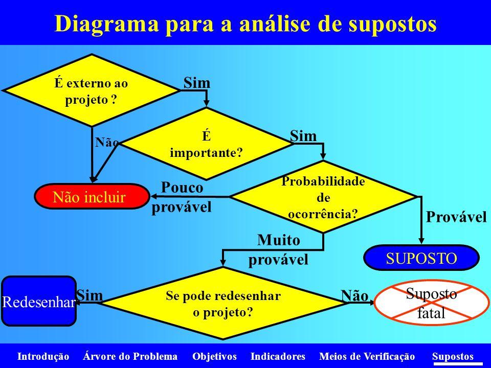 Diagrama para a análise de supostos