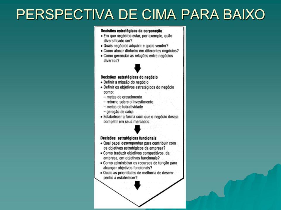 PERSPECTIVA DE CIMA PARA BAIXO