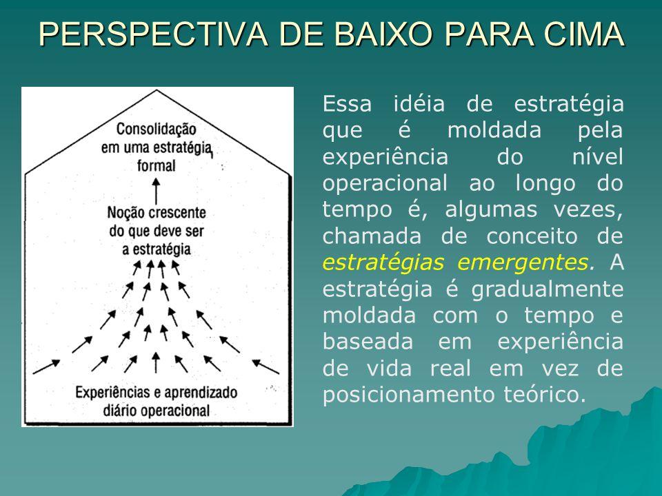 PERSPECTIVA DE BAIXO PARA CIMA