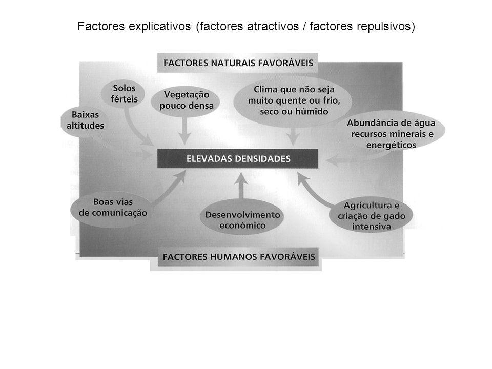 Factores explicativos (factores atractivos / factores repulsivos)
