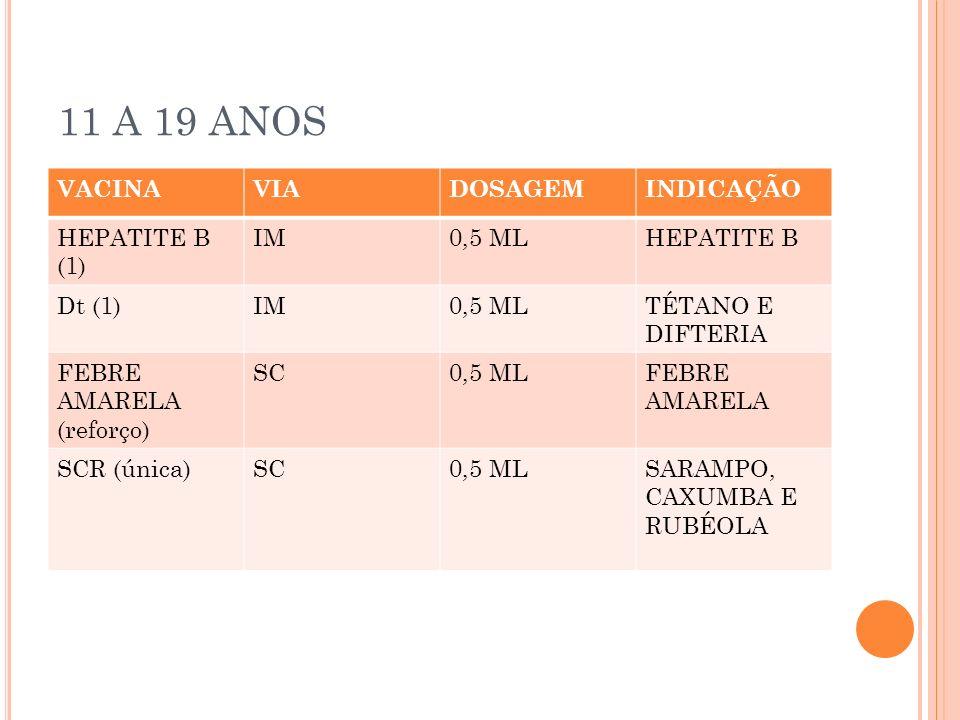 11 A 19 ANOS VACINA VIA DOSAGEM INDICAÇÃO HEPATITE B (1) IM 0,5 ML