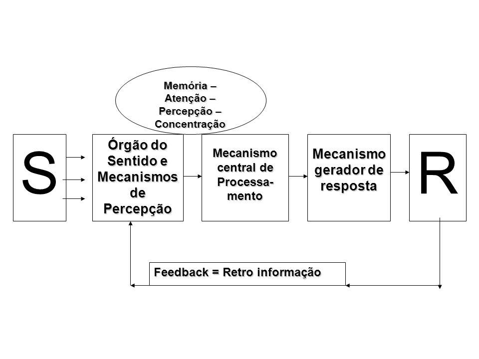 S R Órgão do Sentido e Mecanismos de Percepção