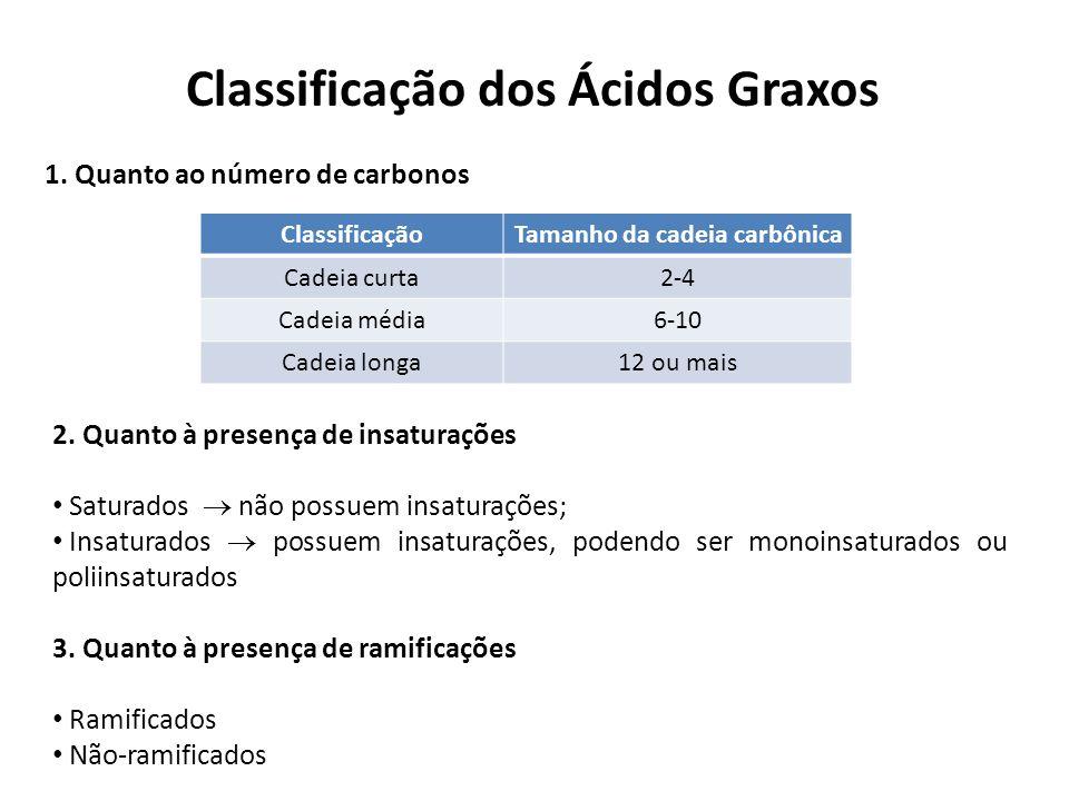 Classificação dos Ácidos Graxos