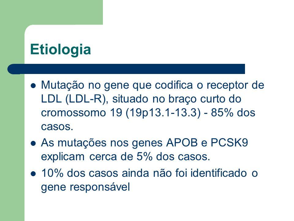 Etiologia Mutação no gene que codifica o receptor de LDL (LDL-R), situado no braço curto do cromossomo 19 (19p13.1-13.3) - 85% dos casos.