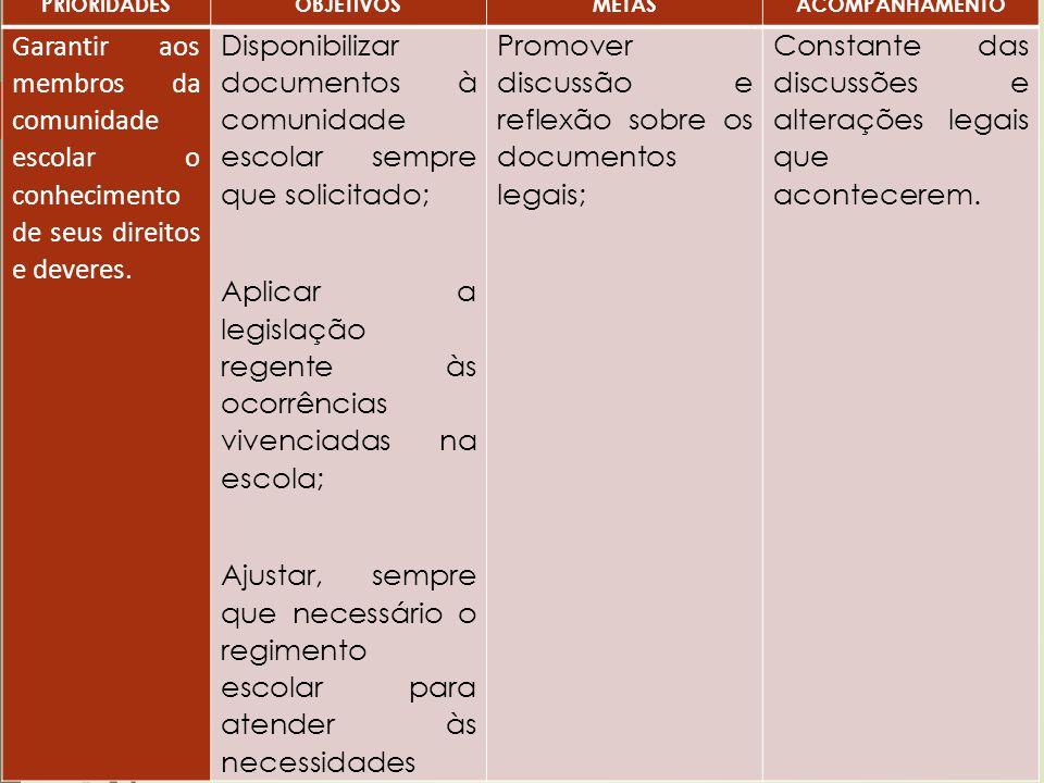 Disponibilizar documentos à comunidade escolar sempre que solicitado;