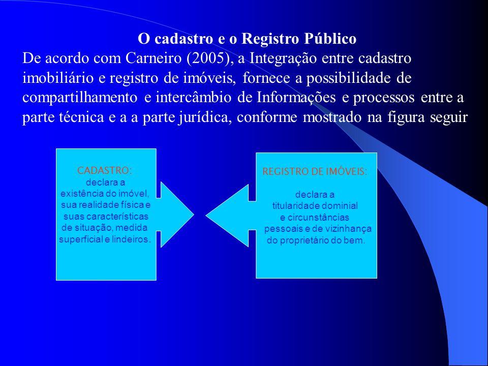 O cadastro e o Registro Público