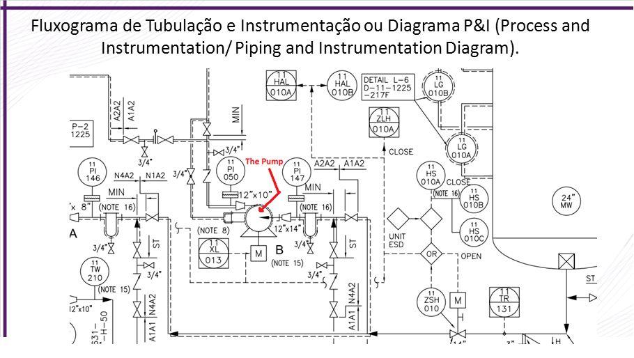 agenda engenharia de projetos industriais  u2013 processo
