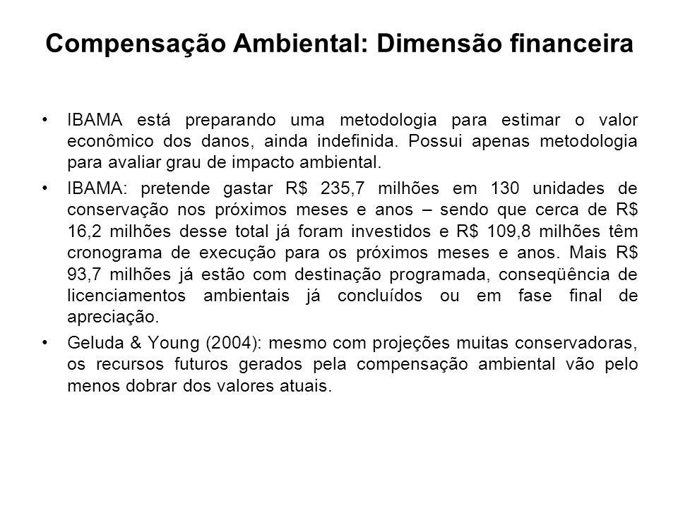 Compensação Ambiental: Dimensão financeira