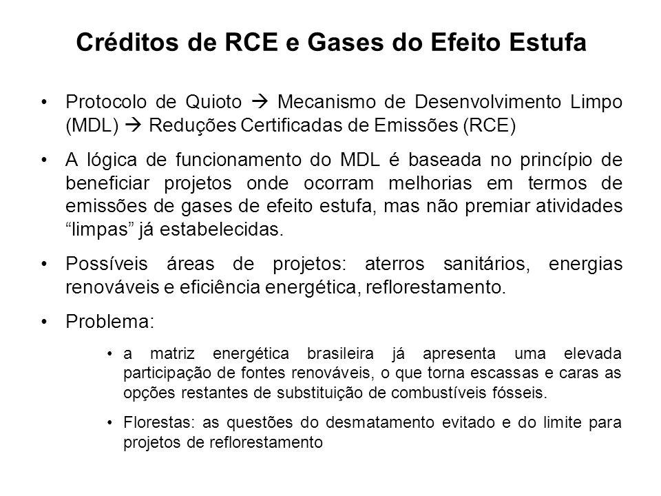 Créditos de RCE e Gases do Efeito Estufa