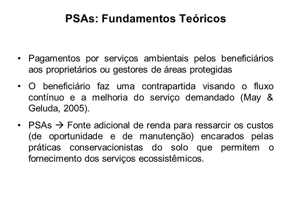 PSAs: Fundamentos Teóricos