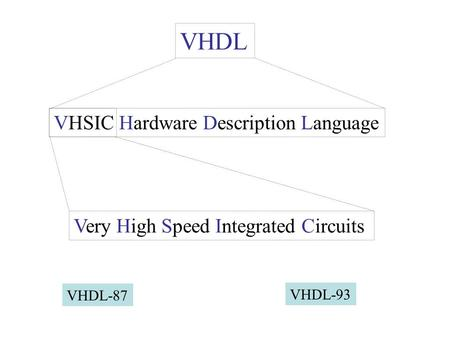 VHDL VHSIC Hardware Description Language Very High Speed Integrated Circuits VHDL-87 VHDL-93.