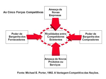 As Cinco Forças Competitivas