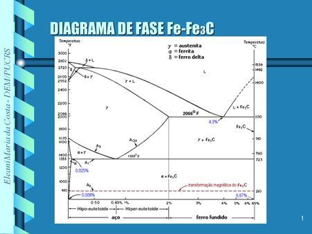 Diagrama de fase ou de equilbrio ppt video online carregar diagrama de fase fe fe3c ccuart Choice Image