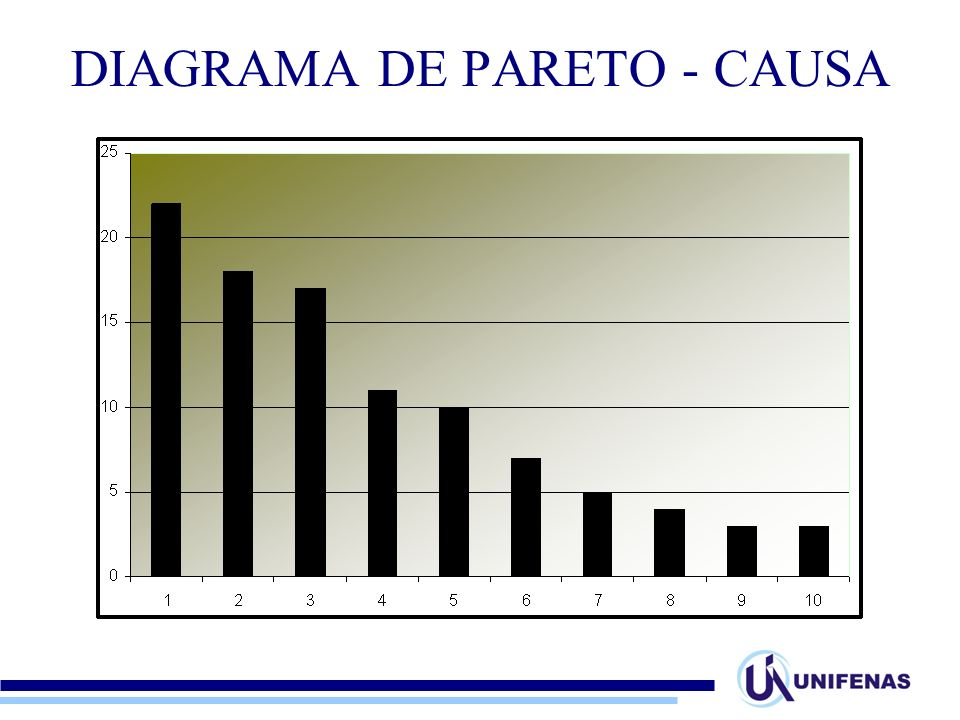 Diagrama de pareto ppt carregar 10 diagrama de pareto ccuart Image collections