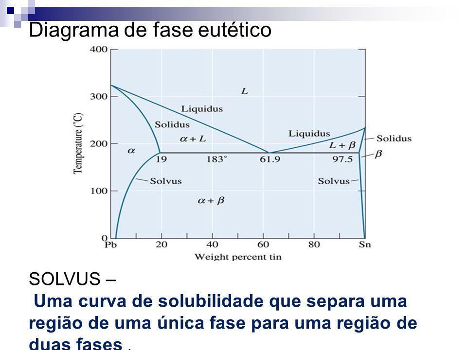 Diagramas de fases captulo 9 callister profadra lauralice canale diagrama de fase euttico ccuart Image collections