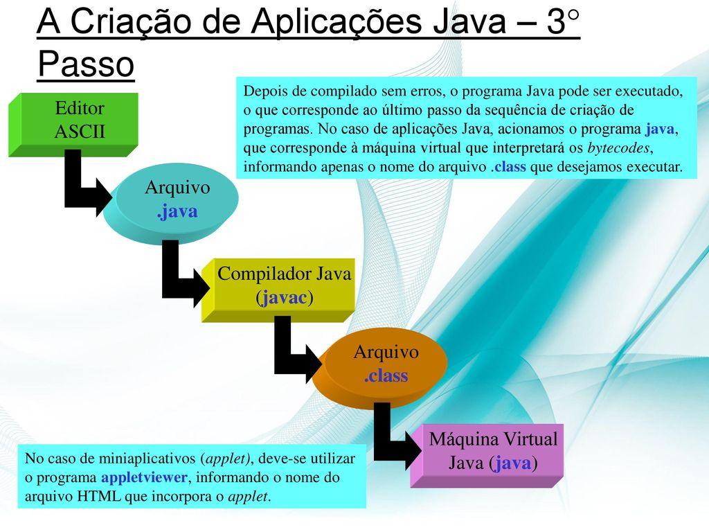 Introduo a linguagem de programao java ppt carregar a criao de aplicaes java 3 passo ccuart Choice Image