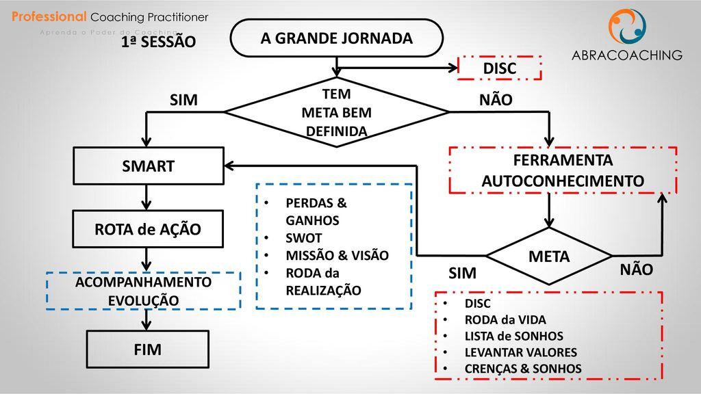c2ac8304f58 A GRANDE JORNADA 1ª SESSÃO DISC SIM NÃO SMART FERRAMENTA