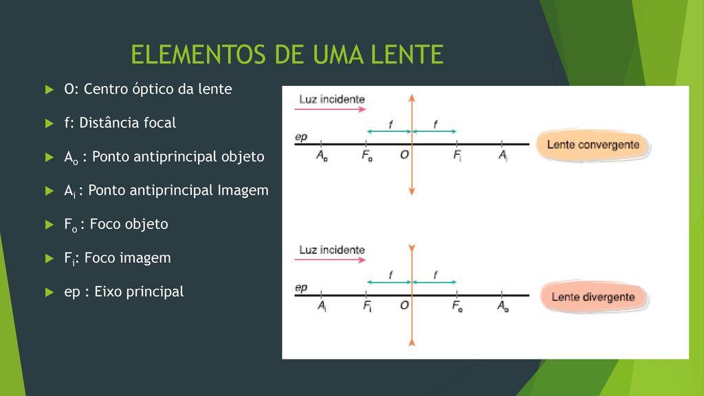 8023f086158ac ELEMENTOS DE UMA LENTE O  Centro óptico da lente f  Distância focal