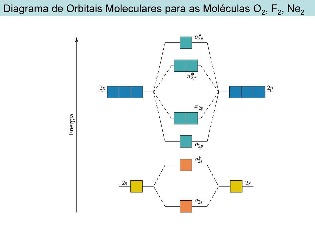 Resultado de imagem para orbitais moleculares resumo