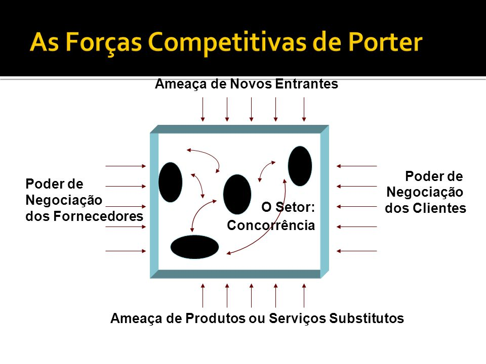 As Forças Competitivas de Porter