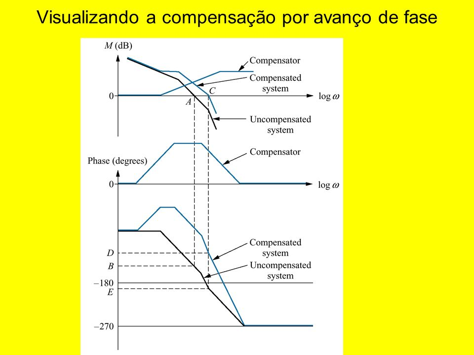 Resposta de freqncia de um compensador por avano de fase ppt 2 visualizando a compensao por avano de fase ccuart Image collections
