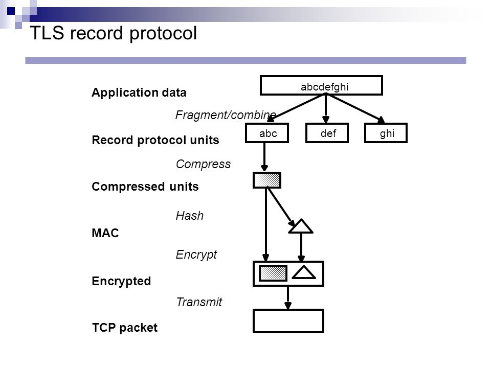TLS record protocol Application data Fragment/combine