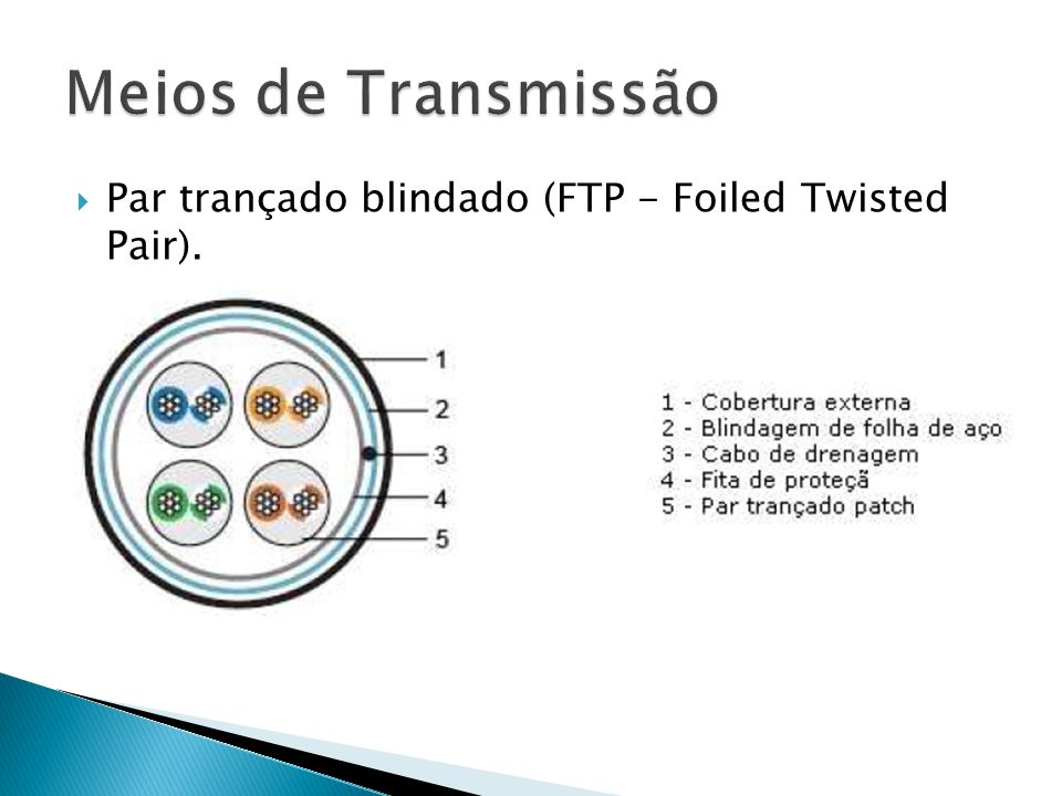 Meios de Transmissão Par trançado blindado (FTP - Foiled Twisted Pair).