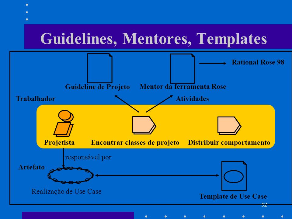 Guidelines, Mentores, Templates