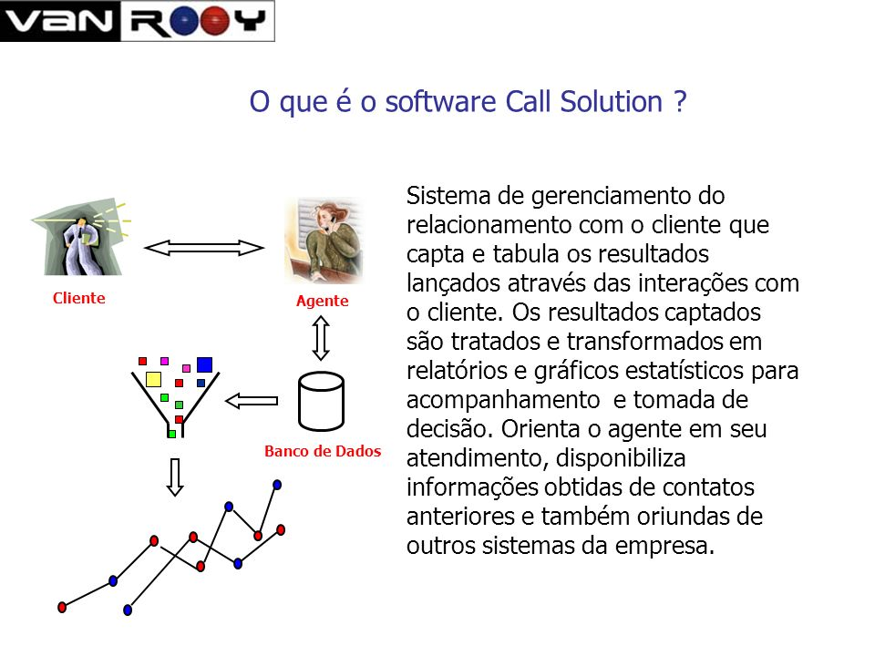 O que é o software Call Solution