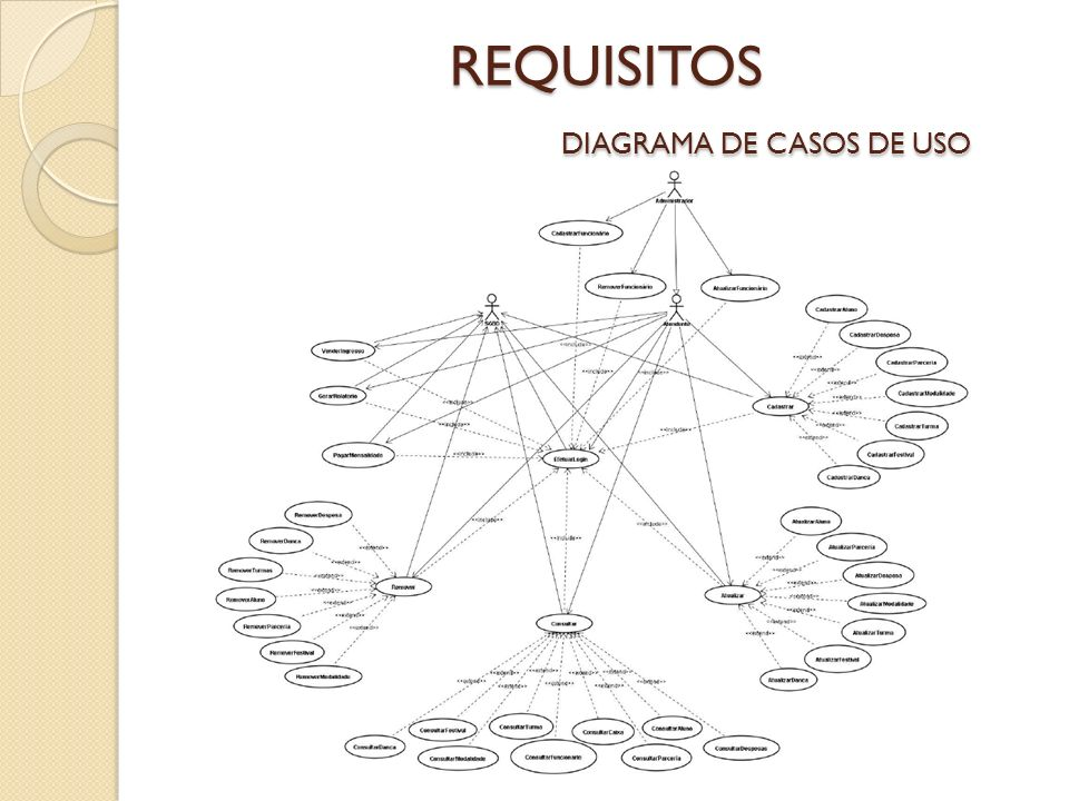 REQUISITOS DIAGRAMA DE CASOS DE USO
