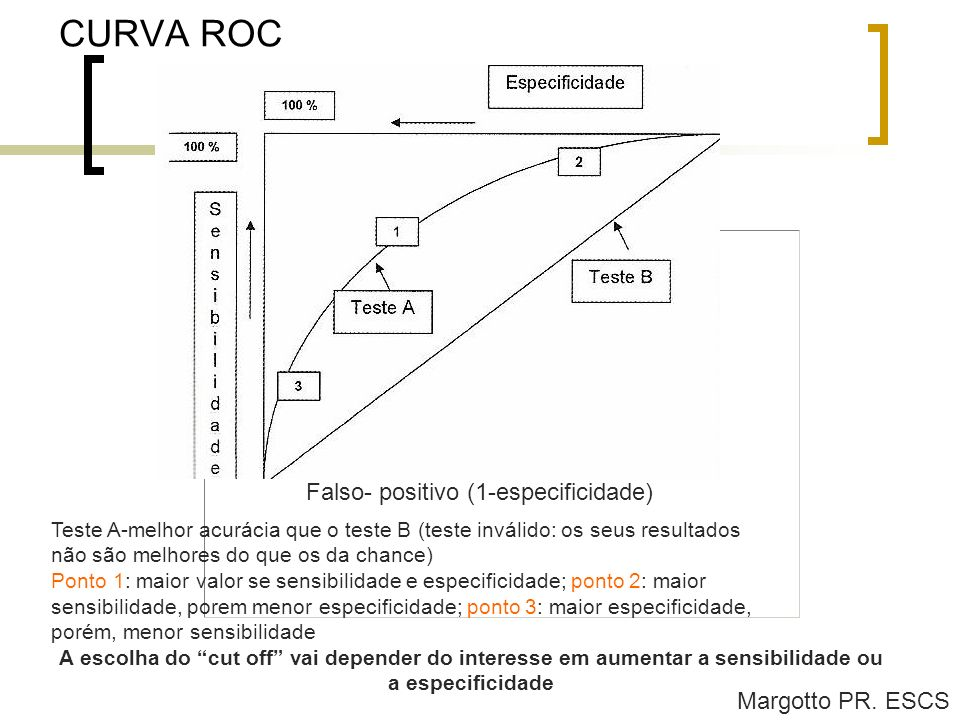 CURVA ROC Falso- positivo (1-especificidade) Margotto PR. ESCS