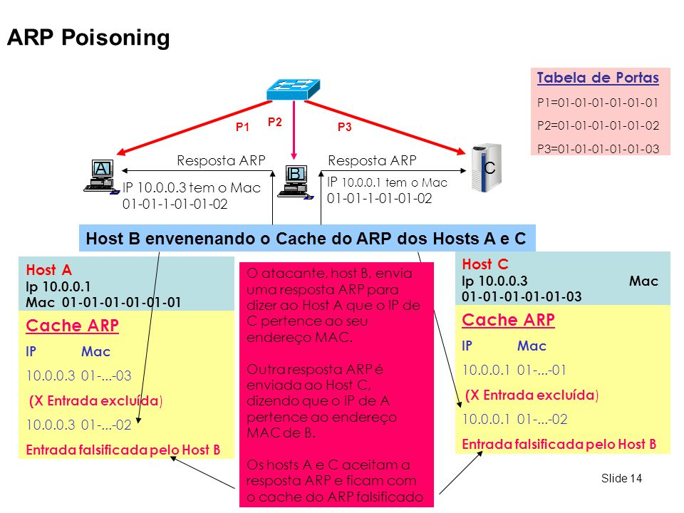 ARP Poisoning C A B Host B envenenando o Cache do ARP dos Hosts A e C