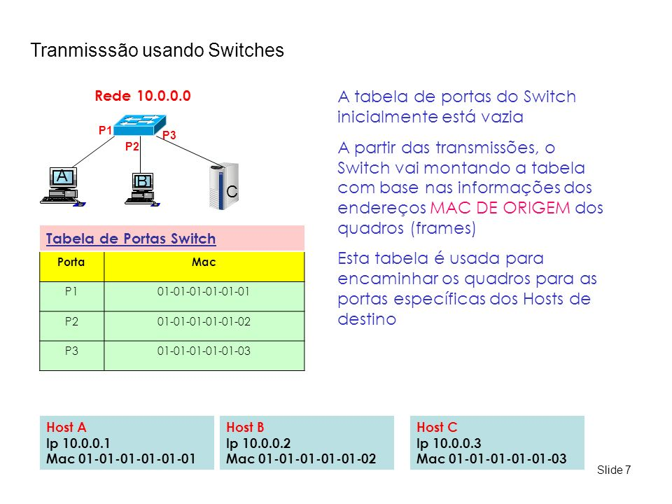 Tranmisssão usando Switches