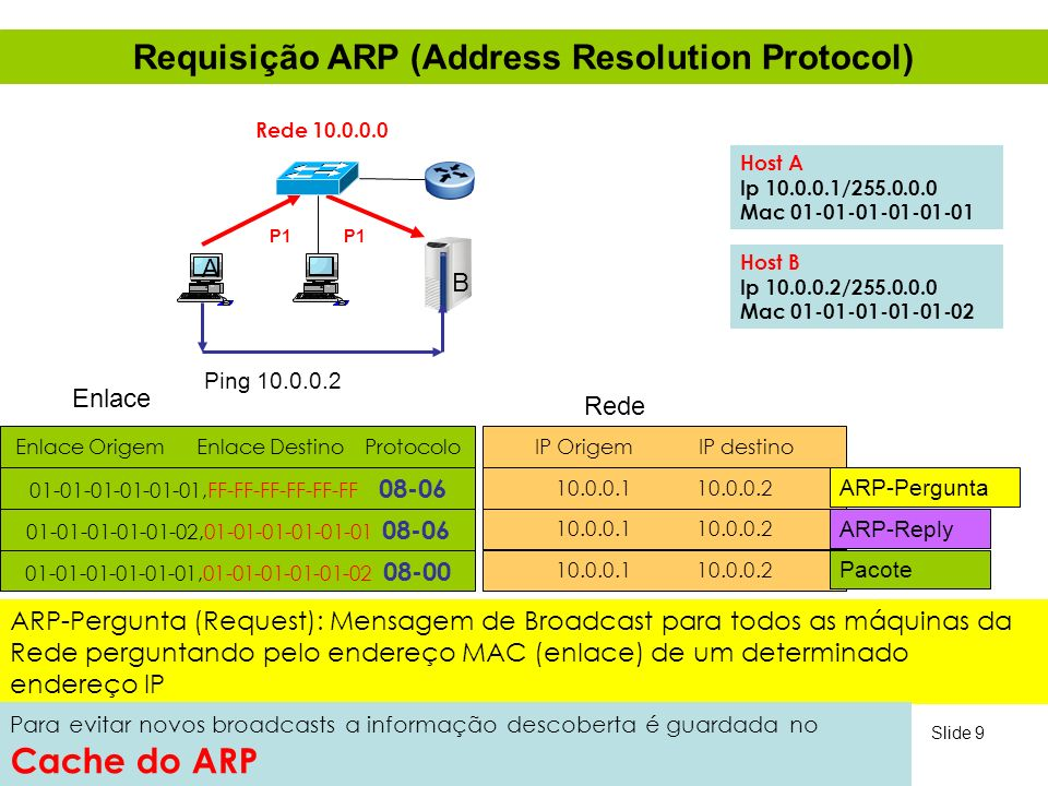 Requisição ARP (Address Resolution Protocol)