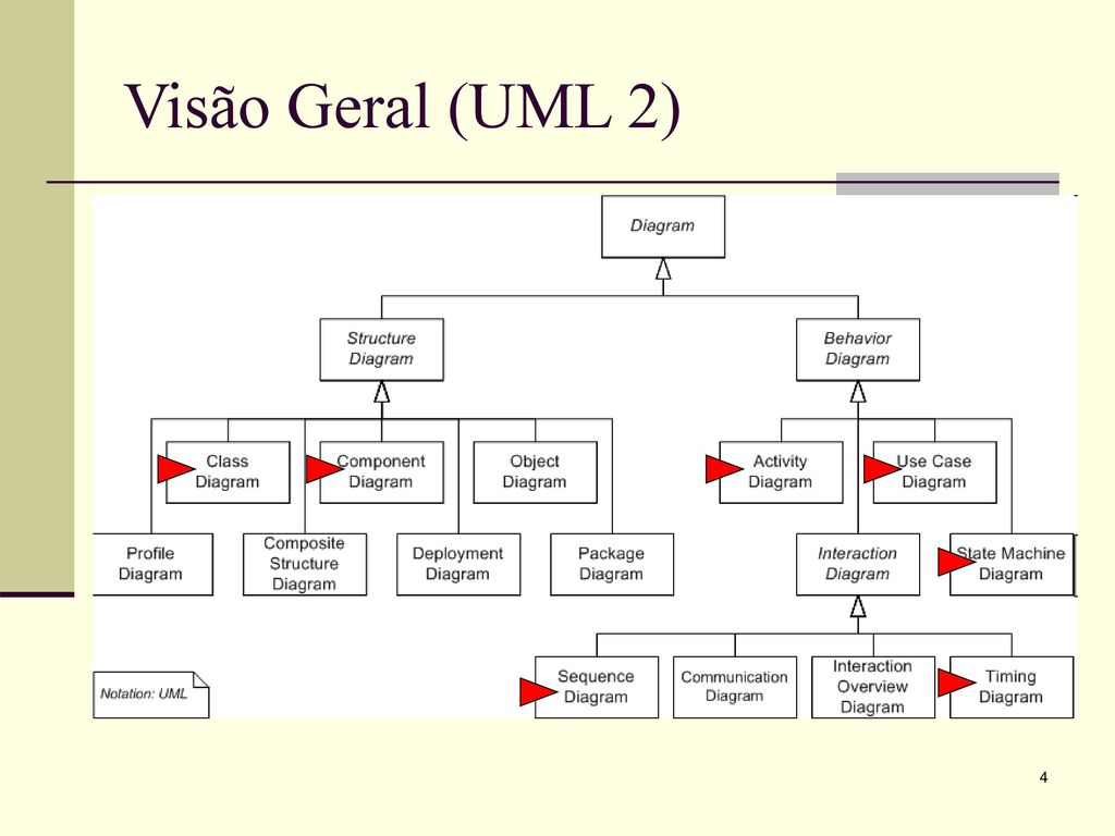Uml unified modeling language ppt carregar 4 viso geral uml 2 ccuart Gallery