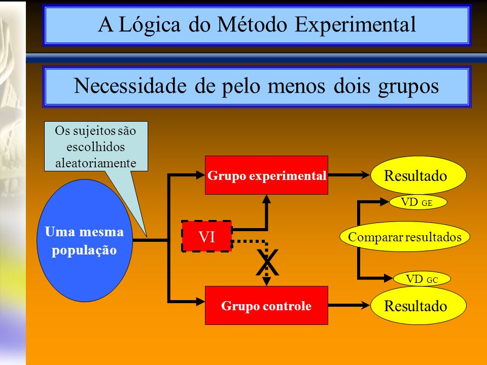 X A Lógica do Método Experimental