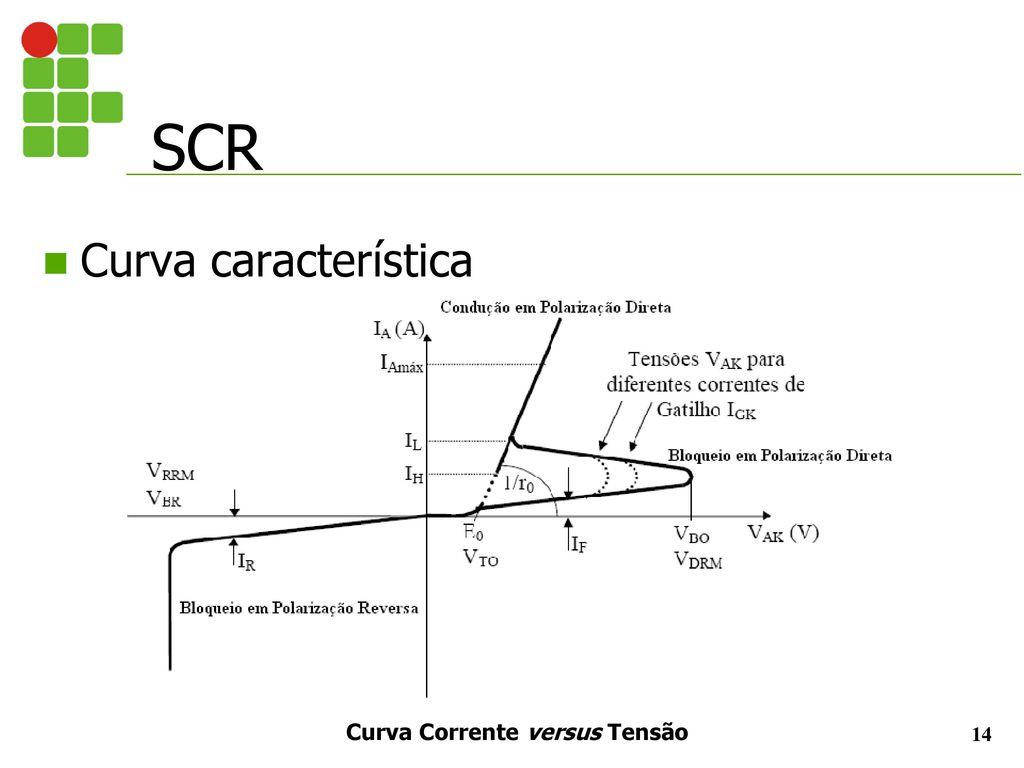 Prof Jonathan Pereira Tiristores Ppt Carregar Circuitos Eletrnicos Diversos Substituindo Scr Por Transistores 14 Curva Corrente Versus Tenso