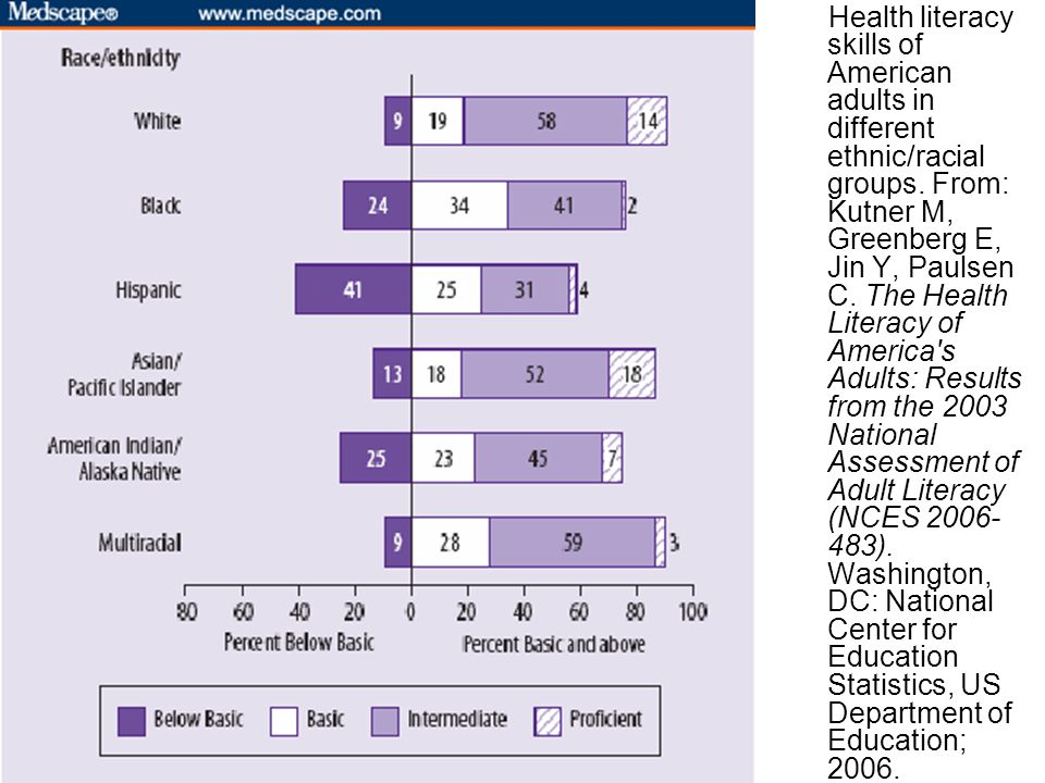 Health literacy skills of American adults in different ethnic/racial groups.