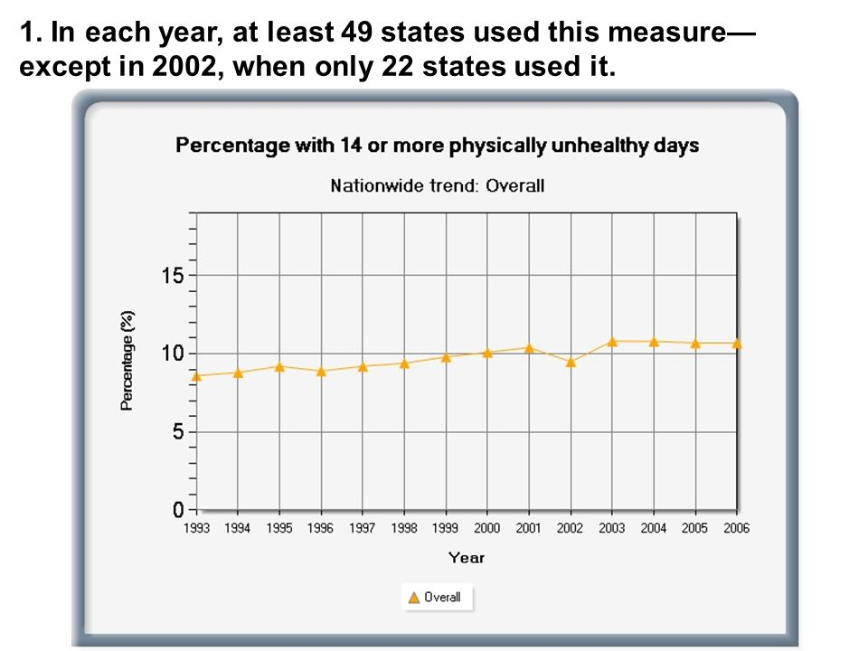 1. In each year, at least 49 states used this measure—except in 2002, when only 22 states used it.