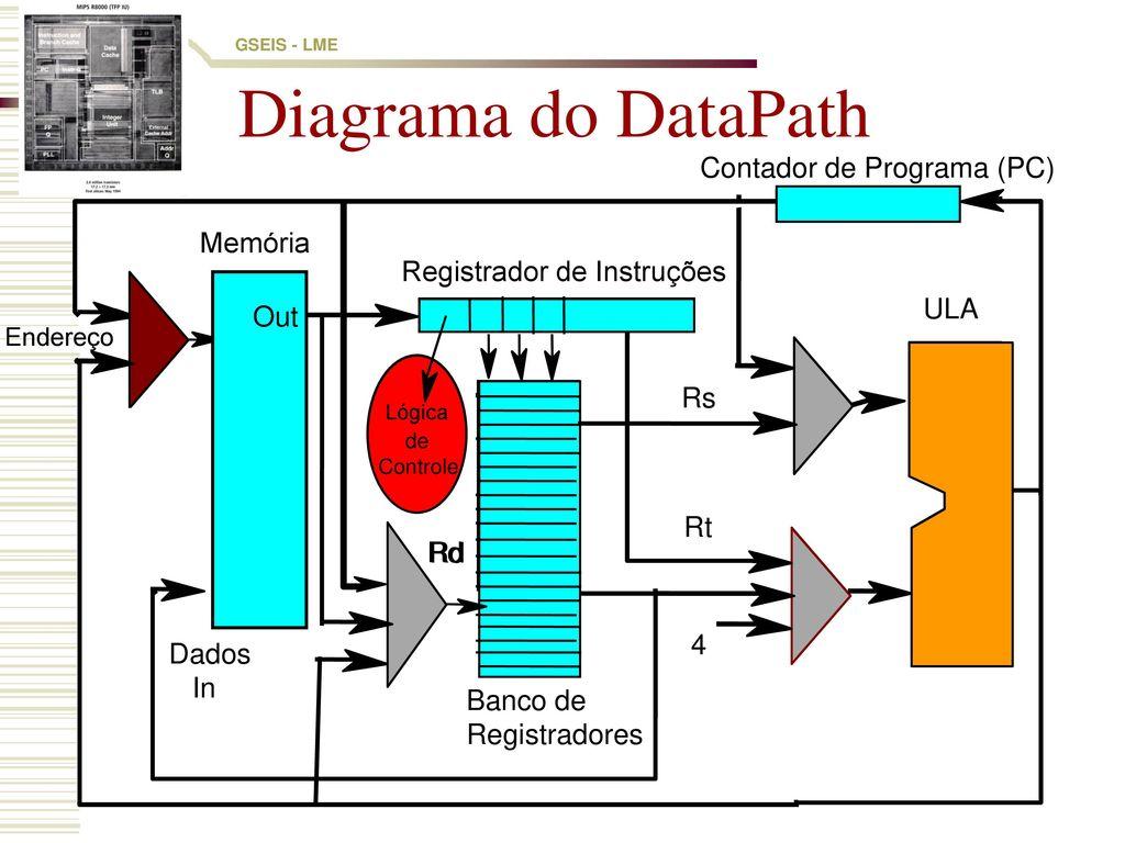 Arquitetura e assembly ppt carregar diagrama do datapath contador de programa pc program counter pc ccuart Choice Image
