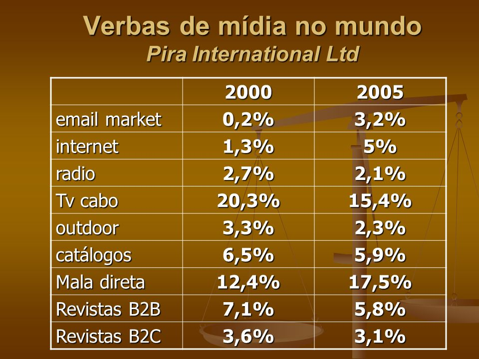 Verbas de mídia no mundo Pira International Ltd