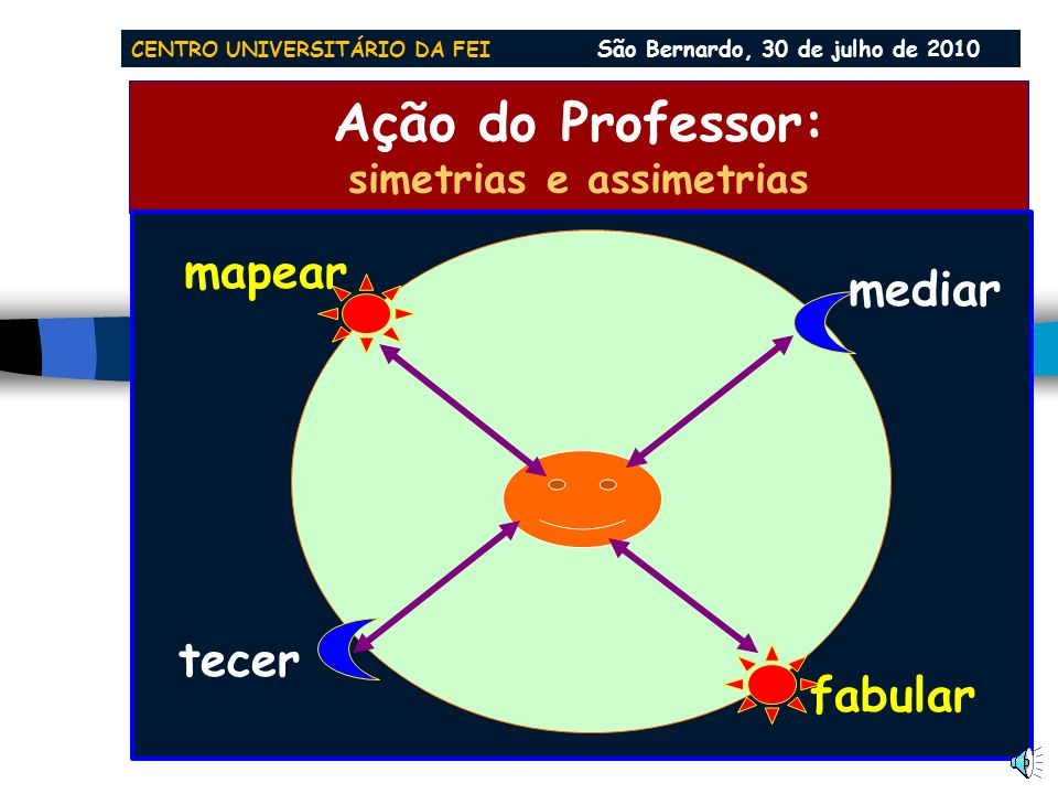 Ação do Professor: simetrias e assimetrias