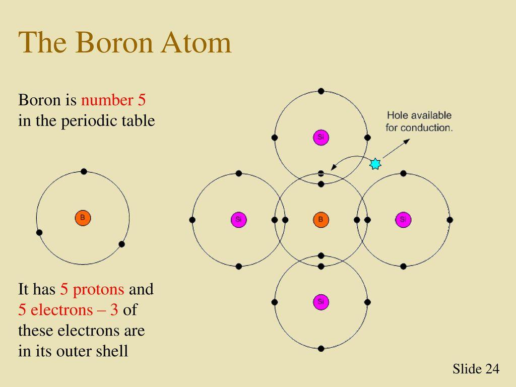 A juno pn site original ppt carregar the boron atom boron is number 5 in the periodic table ccuart Images