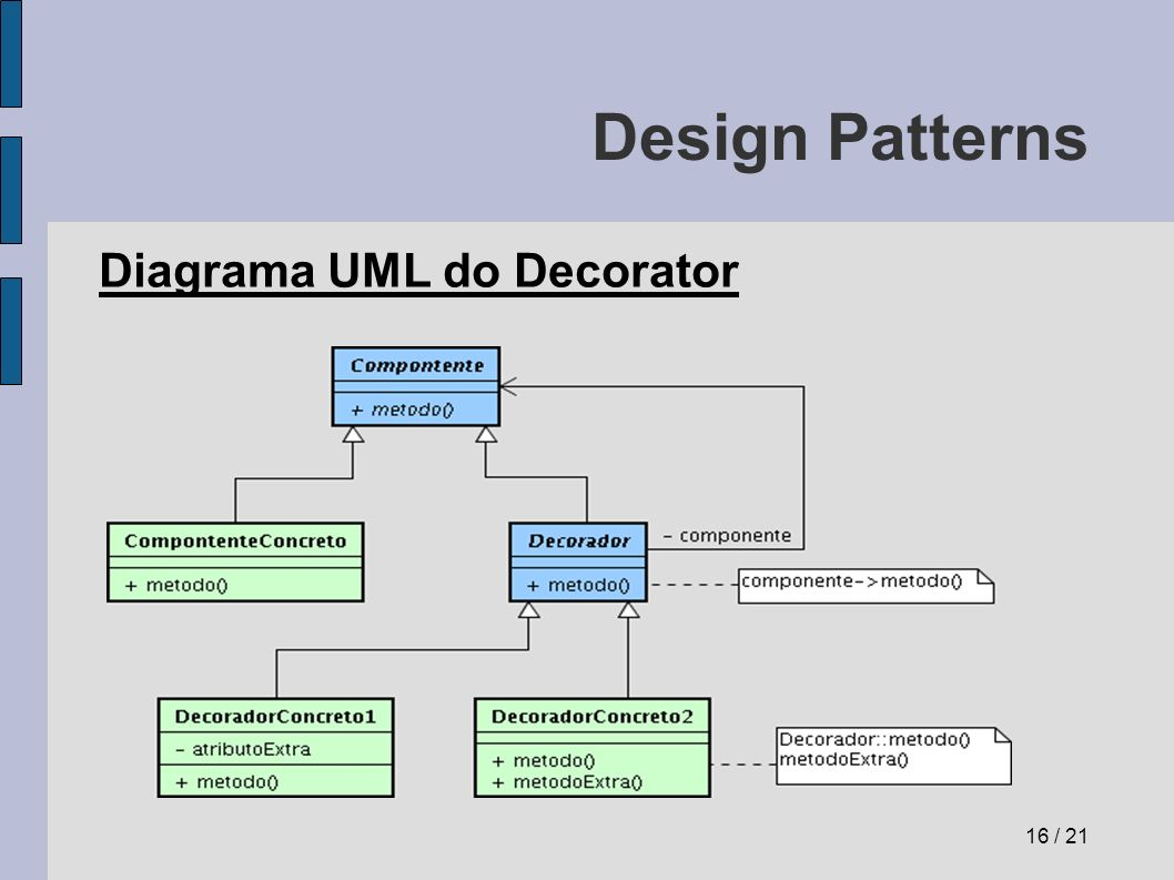 Design Patterns Diagrama UML do Decorator 16 / 21