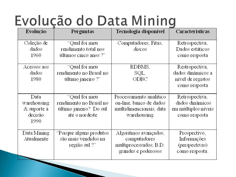 Evolução do Data Mining