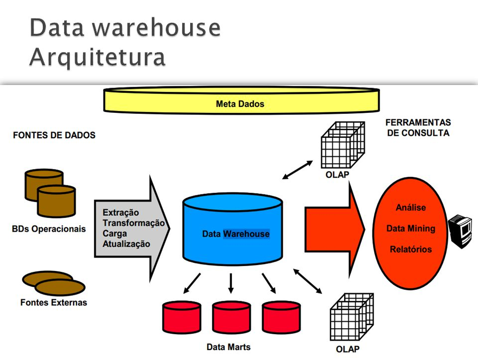 Data warehouse Arquitetura
