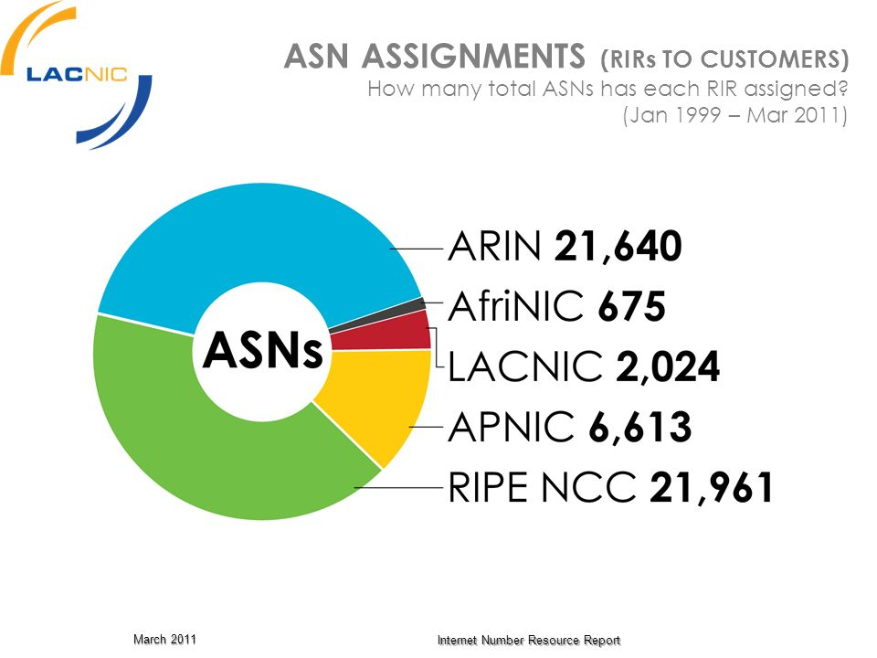 ASN ASSIGNMENTS (RIRs TO CUSTOMERS) How many total ASNs has each RIR assigned (Jan 1999 – Mar 2011)