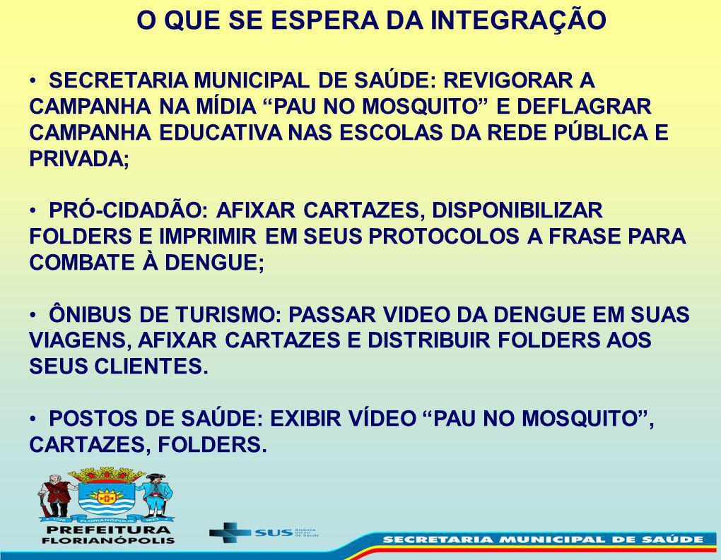 A Dengue Floripa Contra Ppt Carregar
